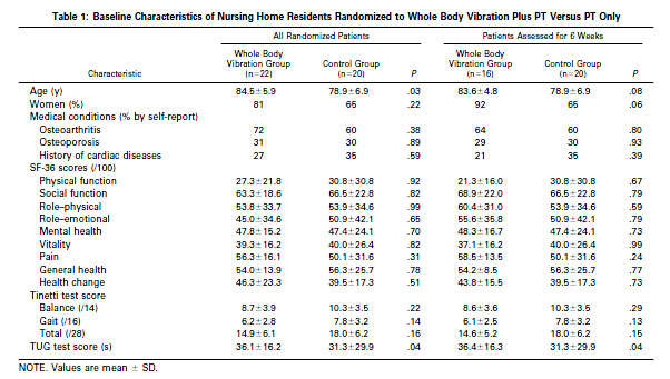 Table 1: Baseline Characteristics of Nursing Home Residents Randomized to Whole Body Vibration Plus PT Versus PT Only