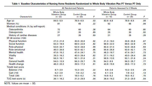 Table 1: Baseline Characteristics of Nursing Home Residents Randomized to Whole Body Vibration Plus PT Versus PT Only