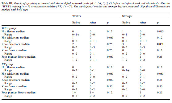 III. Results of spasticity estimated with the modified Ashworth scale (0, 1, 1/, 2, 3, 4) before and after 8 weeks of whole-body vibration (WBV) training (n/7) or resistance training (RT) (n/7).