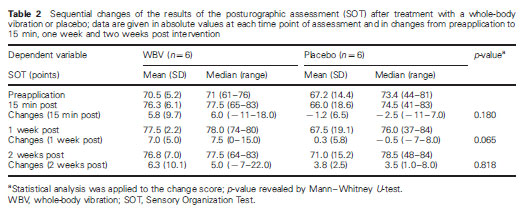 Table 2 Sequential changes of the results of the posturographic assessment (SOT) after treatment with a whole-body vibration or placebo; data are given in absolute values at each time point of assessment and in changes from preapplication to 15 min, one week and two weeks post intervention