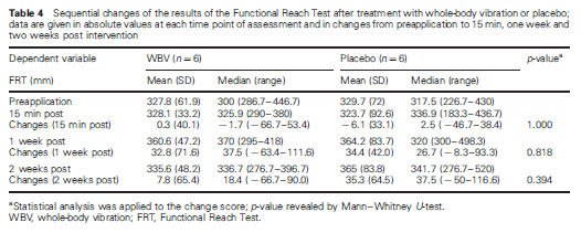Table 4 Sequential changes of the results of the Functional Reach Test after treatment with whole-body vibration or placebo; data are given in absolute values at each time point of assessment and in changes from preapplication to 15 min, one week and two weeks post intervention