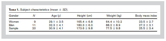 TABLE 1. Subject characteristics (mean 6 SD).