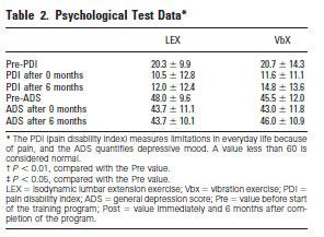 Test Data Statistical Result