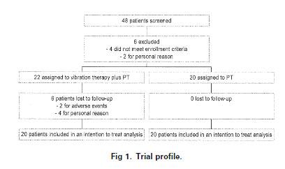 Fig 1. Trial profile.
