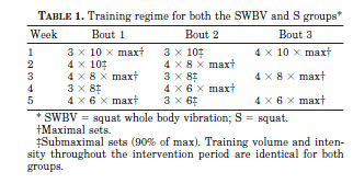 TABLE 1. Training regime for both the SWBV and S groups*