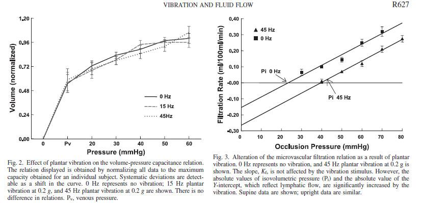 VIBRATION AND FLUID FLOW