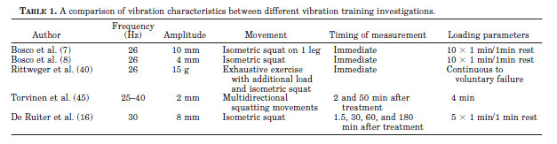 TABLE 1. A comparison of vibration characteristics between different vibration training investigations.