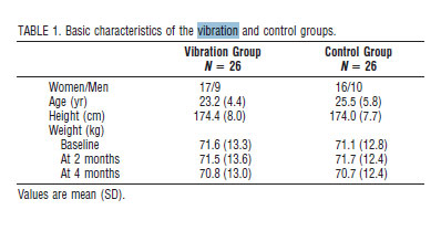 Basic characteristics of the vibration and control groups.