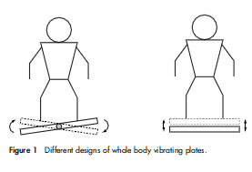 Figure 1 Different designs of whole body vibrating plates.