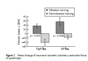 Figure 1 Mean change of maximum isometric voluntary contraction force of quadriceps