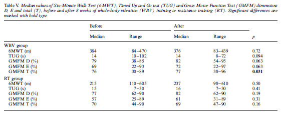Table V. Median values of Six-MinuteWalk Test (6MWT), Timed Up and Go test (TUG) and Gross Motor Function Test (GMFM) dimensions D, E and total (T), before and after 8 weeks of whole-body vibration (WBV) training or resistance training (RT). Significant differences are marked with bold type