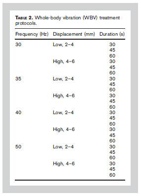 Whole-body vibration (WBV) treatment protocols.