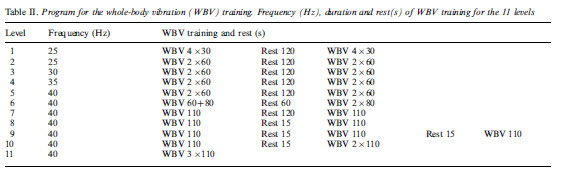Table II. Program for the whole-body vibration (WBV) training. Frequency (Hz), duration and rest(s) of WBV training for the 11 levels